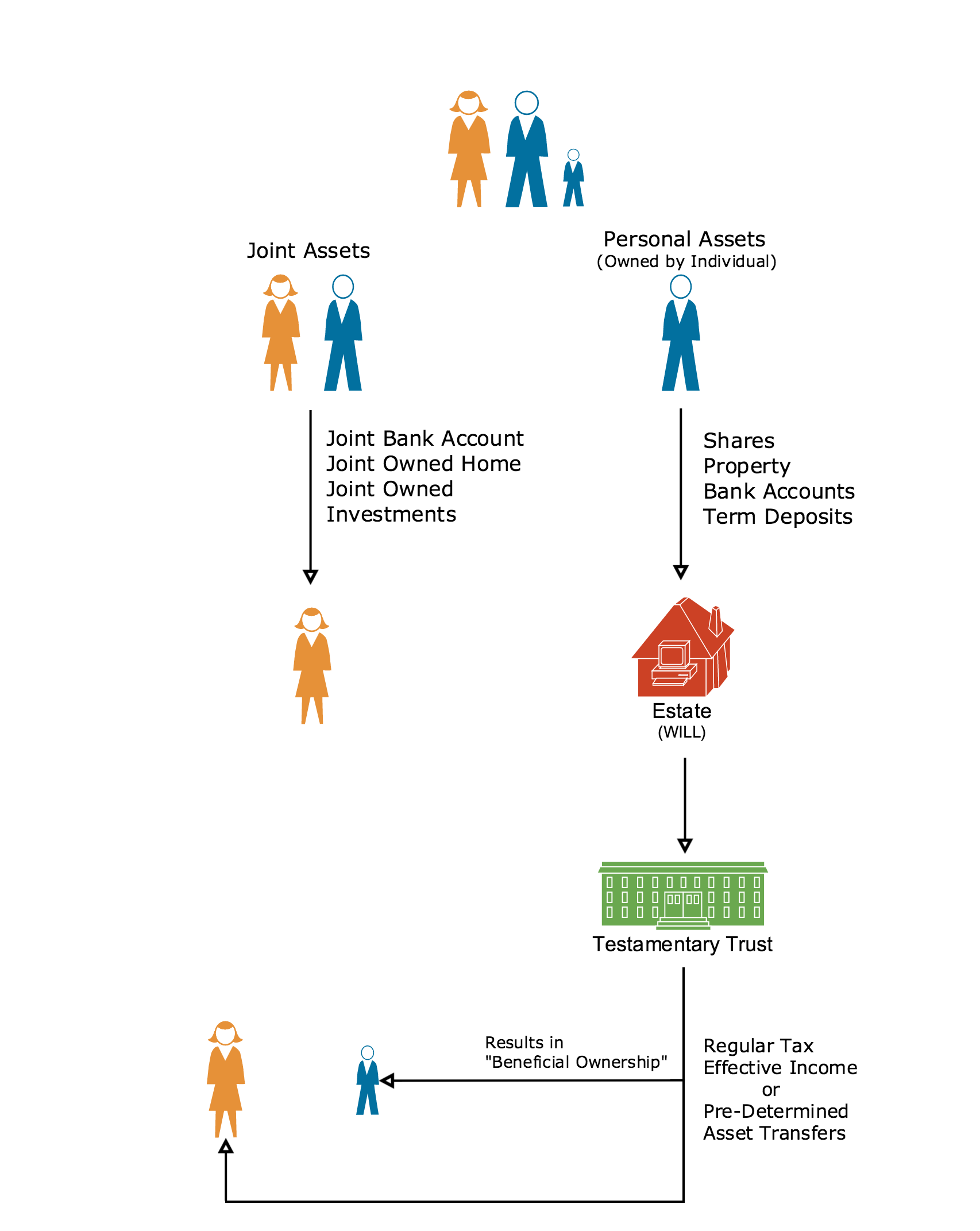 estate_planning_2_diagram2