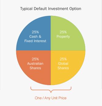 planning investment pie