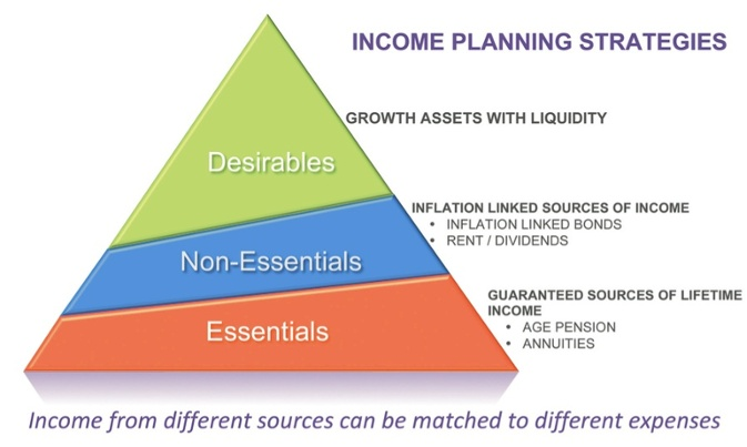 income planning strategies