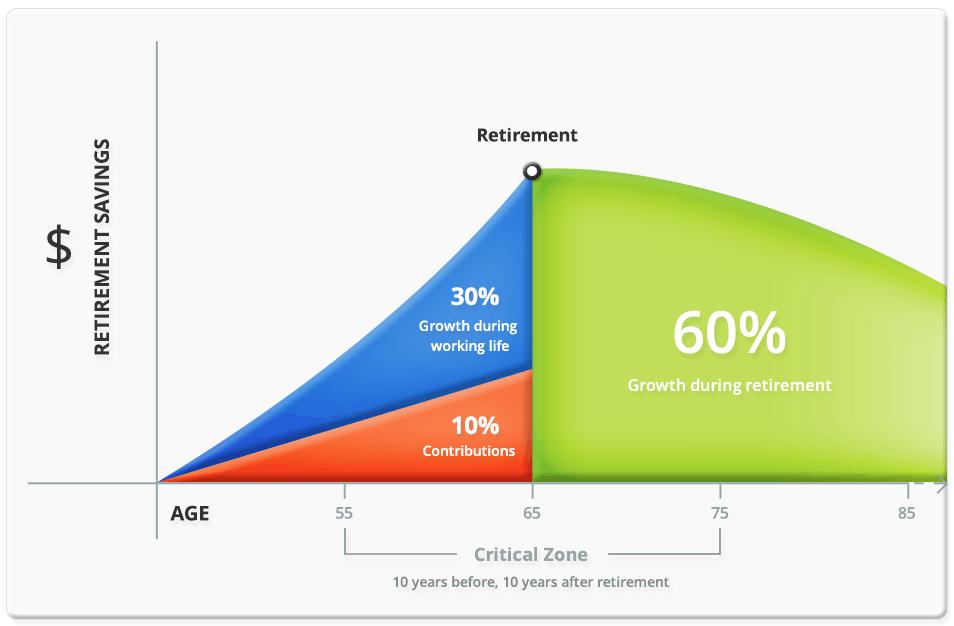 retirement ready rule